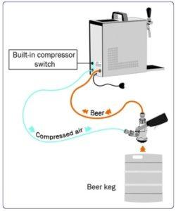 Pygmy 1 Tap beer dispenser